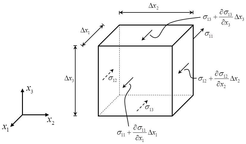 Die gleichgewichtsbedingung for Gleichgewichtsbedingungen statik
